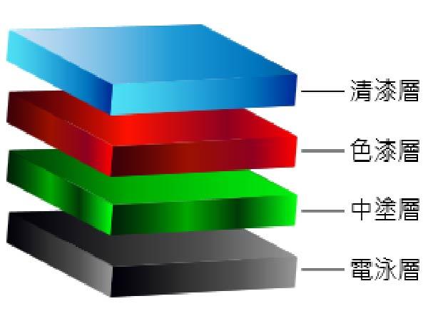 鍍膜價格差異為什麼那麼大?你了解其中的關係嗎